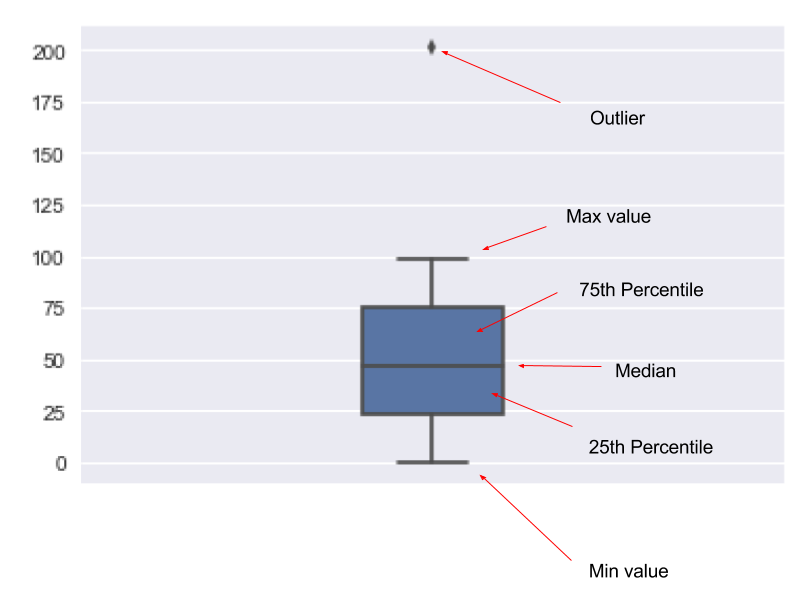 Reading a box plot