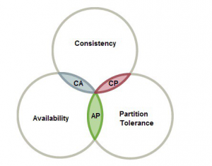 CAP theorem diagram