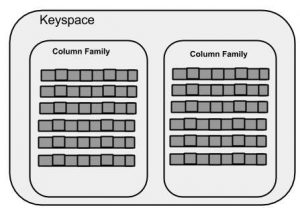 Cassandra Keyspace diagram