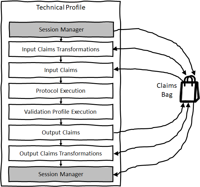 Execution Flow of a Technical Profile