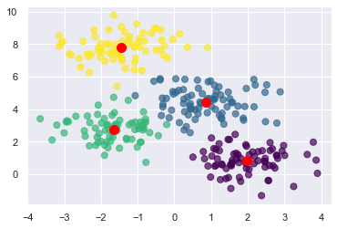 Clustered data points