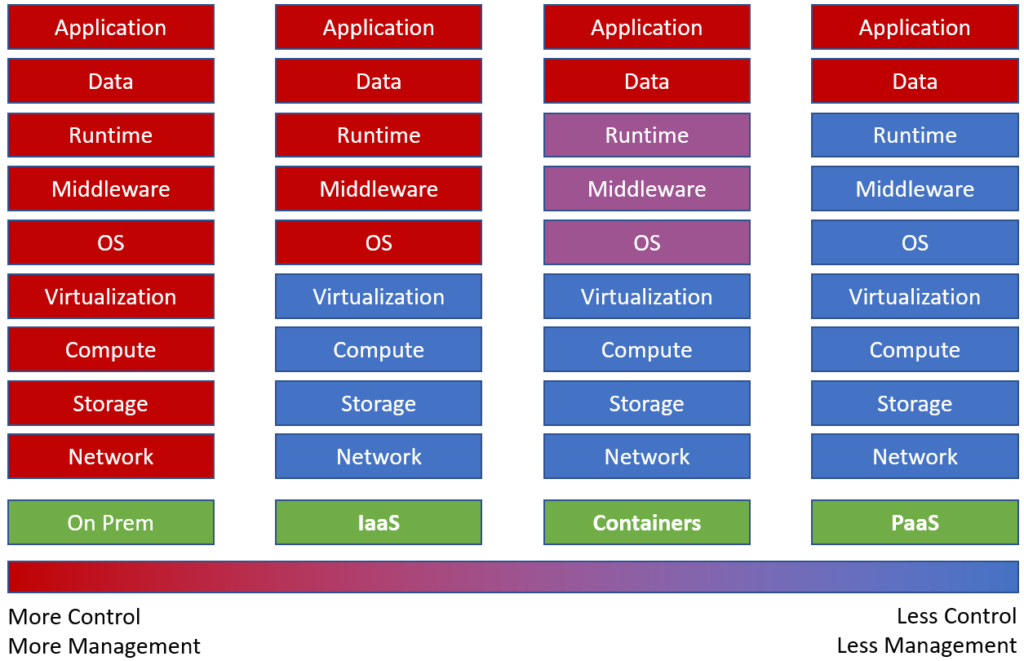 Comparing IaaS, PaaS, and Containers
