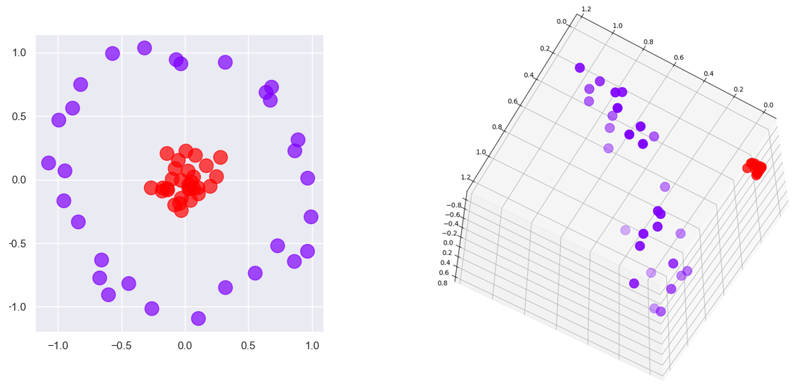 Projecting with a polynomial kernel
