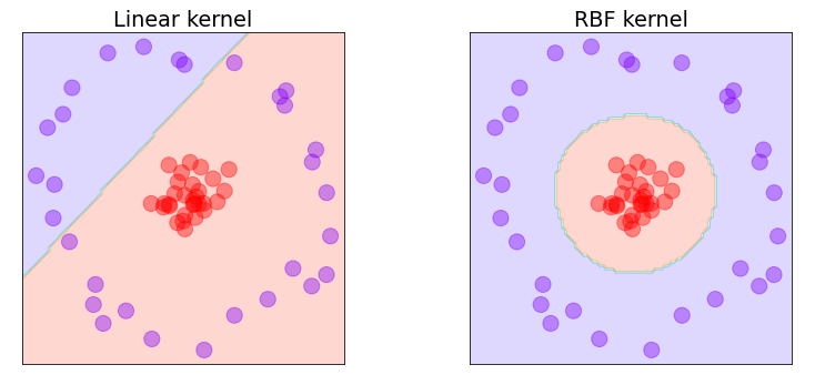 The linear and RBF kernels