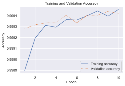 Training and validation accuracy